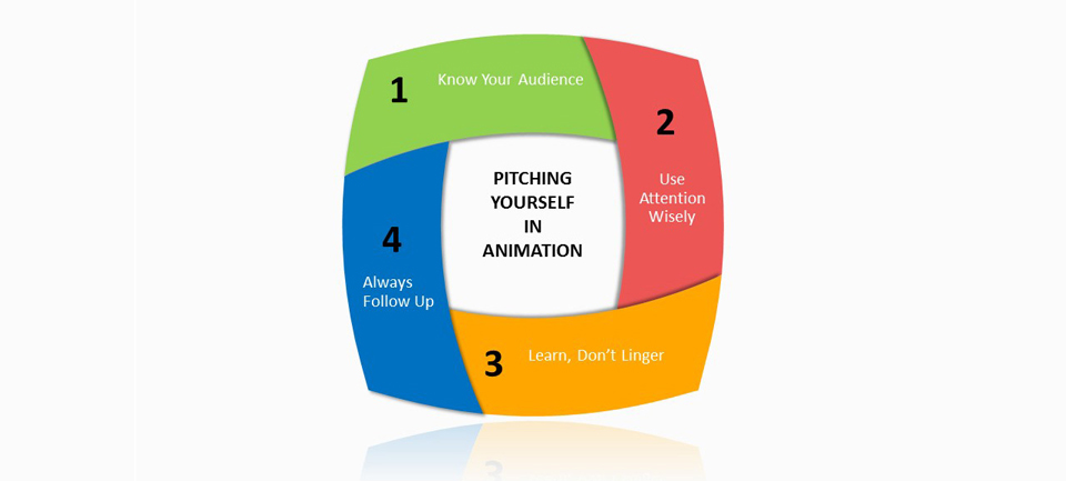 Pitching Yourself